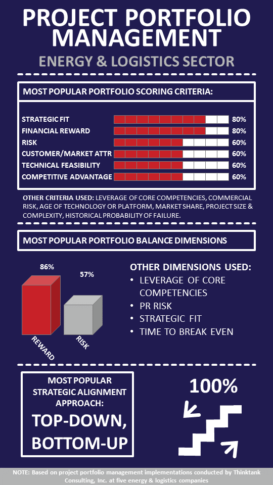 Infographic - Energy & Logistics PPM.png