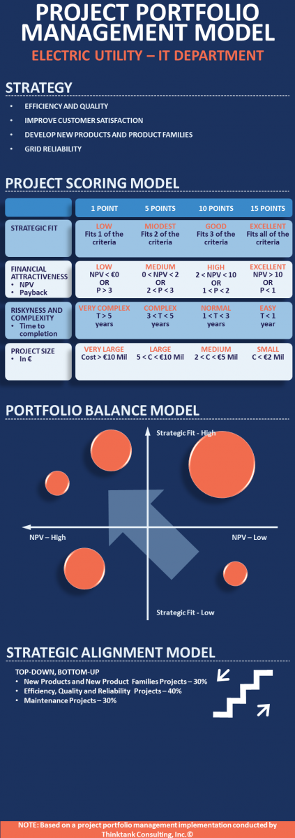 Infographic - PPM Model - Electric Utility Service Provider.png