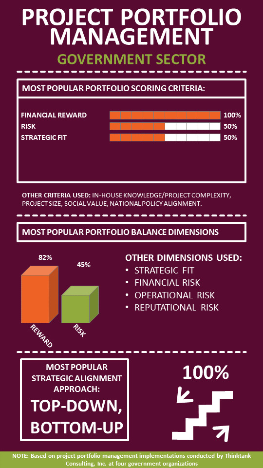 infographic-project-portfolio-management-government-sector.PNG