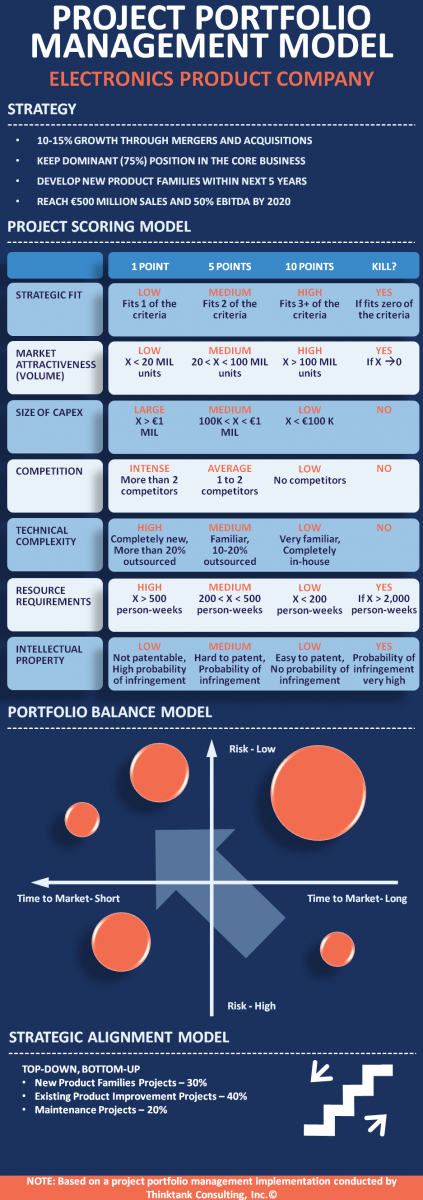 Infographic - Project Portfolio Management Model - Electronics Product Company